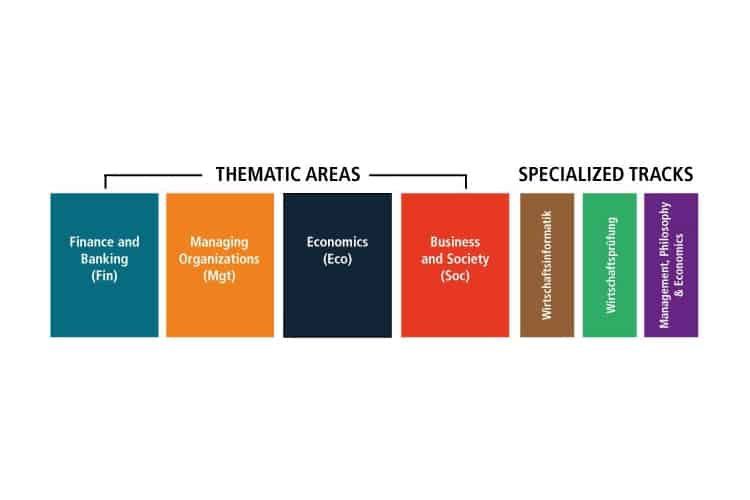 Thematic Areas of the Advanced Study Phase.